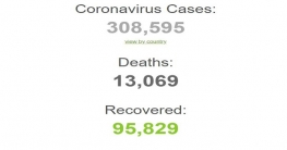 Confirmed Cases and Deaths by Country, Territory, or Conveyance